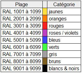 Squadra Regolarita Club France Nuanciers Ral Peinture Teintes Et