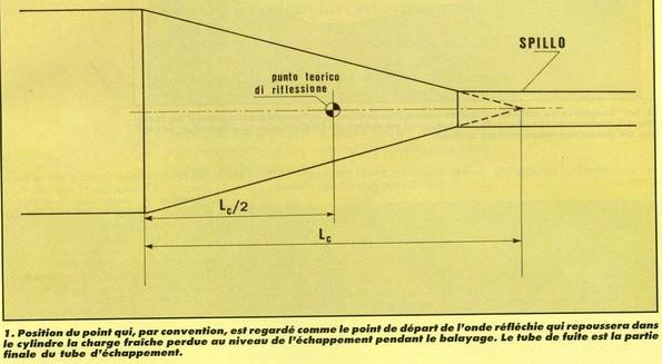 Squadra regolarita club france preparation du 2 temps histoire th orie pratique montage - Regonfler pot 2 temps ...