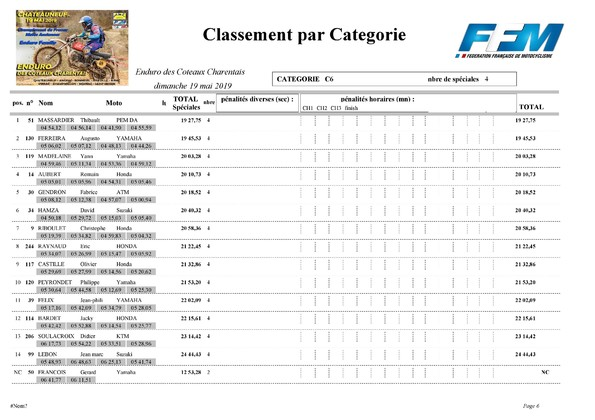 http://www.srcf.fr/forum/img_forum/2019/20/1301_Classement-final-categories-Anciennes-page-006.jpg