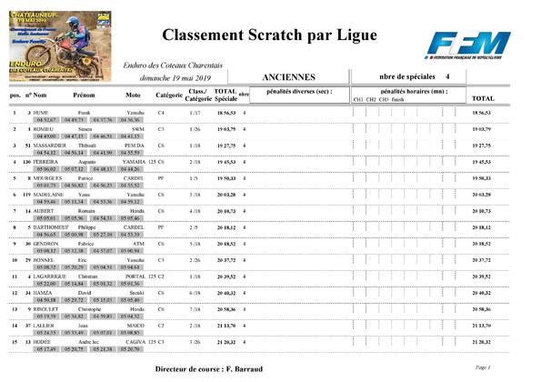 http://www.srcf.fr/forum/img_forum/2019/20/1535_Classement-final-scratch-Anciennes-page-001.jpg