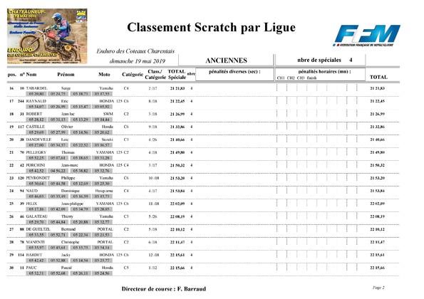 http://www.srcf.fr/forum/img_forum/2019/20/1579_Classement-final-scratch-Anciennes-page-002.jpg