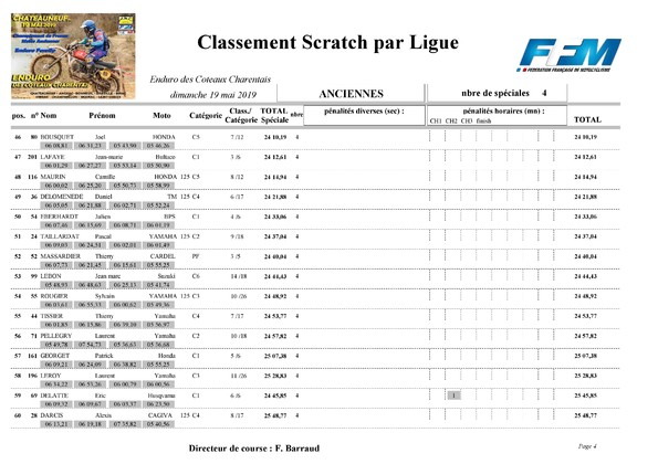 http://www.srcf.fr/forum/img_forum/2019/20/1663_Classement-final-scratch-Anciennes-page-004.jpg