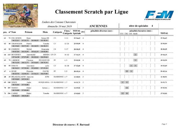 http://www.srcf.fr/forum/img_forum/2019/20/1807_Classement-final-scratch-Anciennes-page-005.jpg