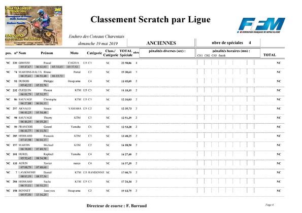http://www.srcf.fr/forum/img_forum/2019/20/1876_Classement-final-scratch-Anciennes-page-006.jpg